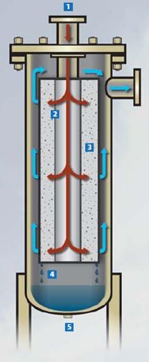 Магистральные фильтры модели NLM